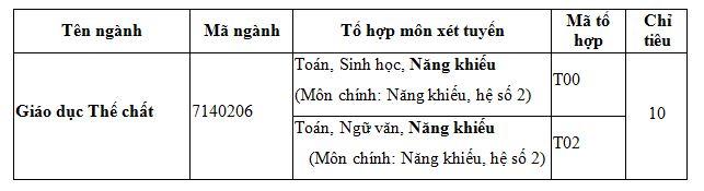 Khoa Giao duc the chat - DH Hue xet tuyen bo sung 2019