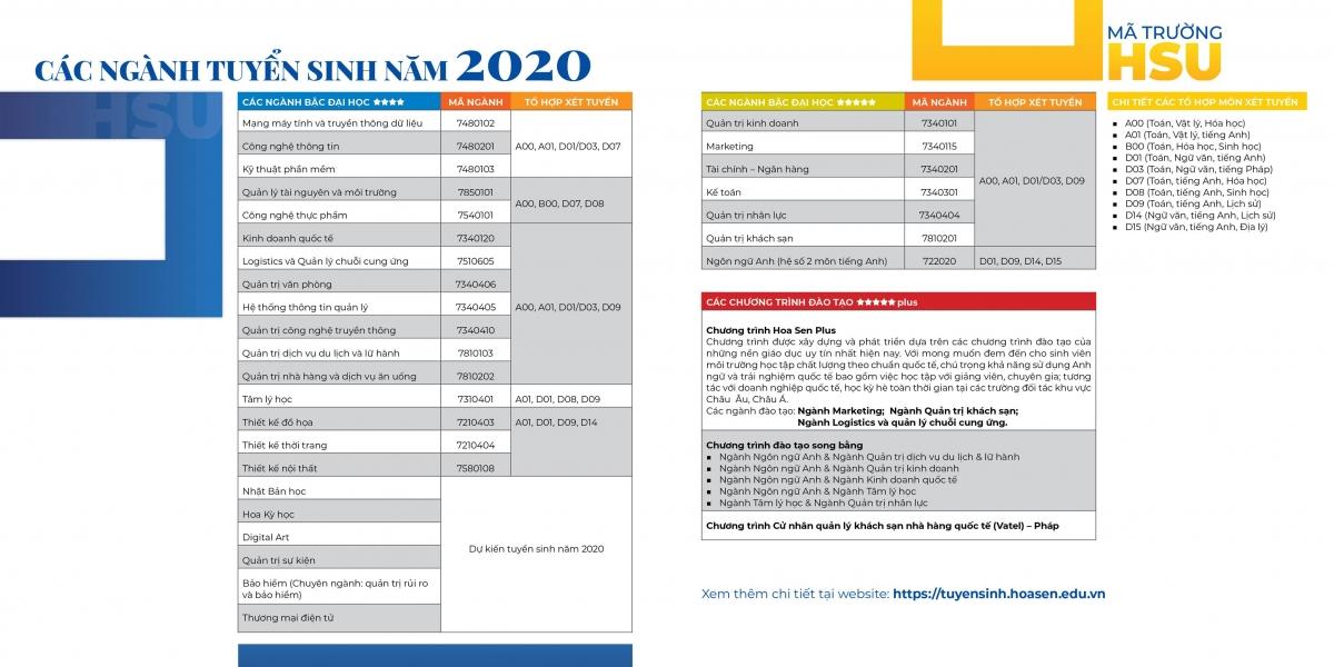 Phuong an tuyen sinh Dai hoc Hoa Sen 2020