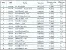 Danh sách trúng tuyển 2020 ĐH Công nghệ thông tin và Truyền thông-ĐH Thái Nguyên