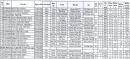 Danh sách trúng tuyển ĐH Nông Lâm-ĐH Thái Nguyên năm 2020