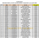 Trường Sĩ quan Lục quân 1 công bố danh sách trúng tuyển 2020