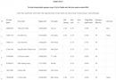 Danh sách trúng tuyển trường Sĩ quan Tăng - Thiết giáp 2020