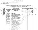 Đề cương ôn tập kì 2 lớp 10 môn Văn 2021 - THPT Thanh Khê