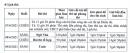 Lịch thi vào lớp 10 tỉnh Ninh Bình năm 2021 - Chi tiết