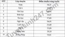 Ninh Bình công bố điểm chuẩn vào lớp 10 Chuyên Lương Văn Tụy 2021