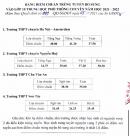 Điểm chuẩn bổ sung vào lớp 10 chuyên Hà Nội năm 2021