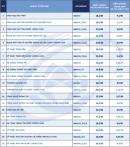 ĐH Công nghệ Thông tin - ĐHQG HCM công bố điểm chuẩn ưu tiên xét tuyển 2021