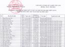 Danh sách trúng tuyển học bạ ĐH Kiên Giang 2021 đợt 2