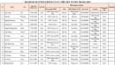 Danh sách xét tuyển thẳng và xét tuyển kết hợp ĐH Hà Nội năm 2021