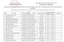 Danh sách trúng tuyển học bạ Học viện Toàn án năm 2021