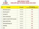 Điểm chuẩn ĐGNL và học bạ ĐH Kinh tế - Tài chính TP. HCM 2021