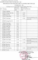 Điểm chuẩn vào lớp 10 tỉnh Lạng Sơn năm 2021