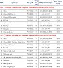 Đại học Nông Lâm TPHCM công bố điểm sàn xét tuyển 2021