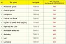 Điểm chuẩn học bạ và ĐGNL Đại học Kinh tế Tài chính TPHCM đợt 20/8