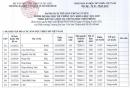 Đại học Văn hóa TPHCM công bố danh sách trúng tuyển học bạ 2021