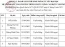 Danh sách trúng tuyển HV Chính sách Phát triển chương trình CLC năm 2021