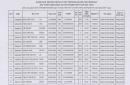Danh sách trúng tuyển năm 2021 Đại Học Xây Dựng Miền Trung