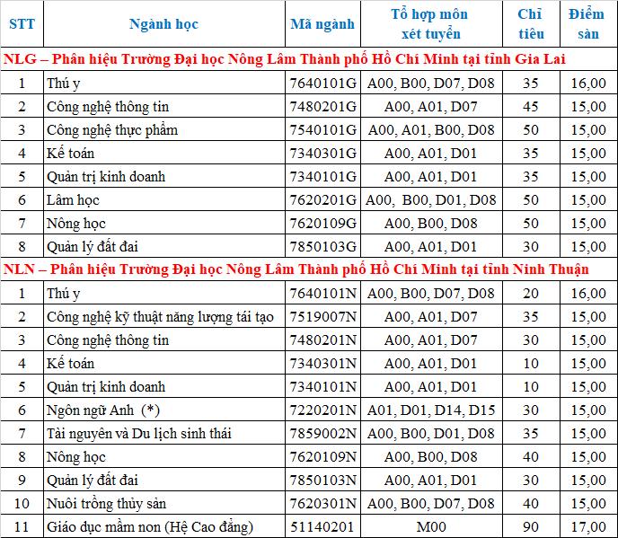 Xét tuyển bổ sung Đại học Nông Lâm TPHCM năm 2021
