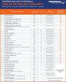 Điểm chuẩn học bạ Đại học Phenikaa 2021 đợt 3