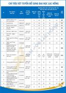 Đại học Lạc Hồng công bố chỉ tiêu và điểm chuẩn bổ sung 2021