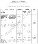 Đề cương ôn tập giữa kì 1 lớp 10 môn Địa 2021 - THPT Trần Phú