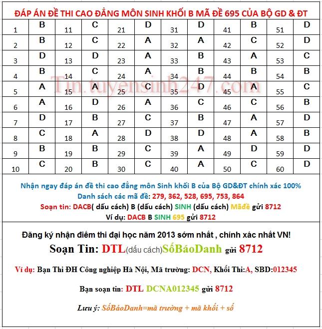 Dap an de thi cao dang mon sinh khoi B nam 2013 ma de 695