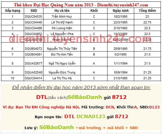 Danh sach top 10 thu khoa Dai Hoc Quang Nam nam 2013