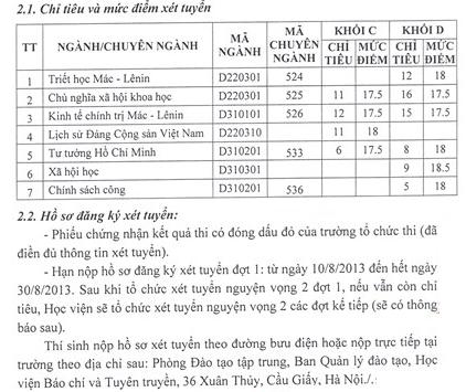 Hoc Vien Bao Chi Va Tuyen Truyen xet tuyen nguyen vong 2 nam 2013